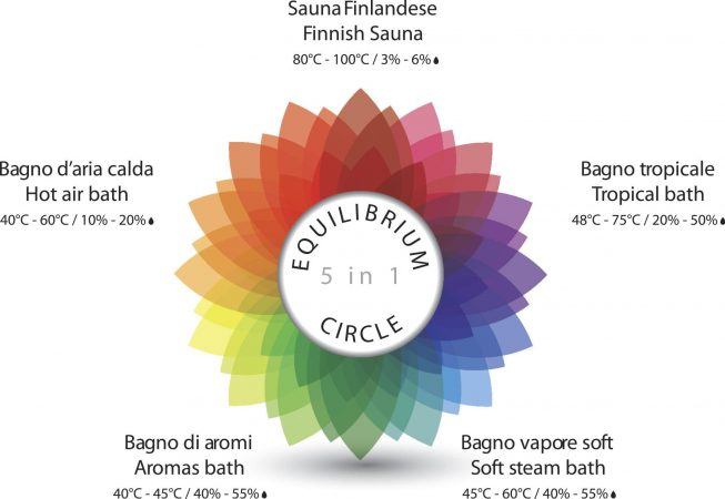 equilibrium circle